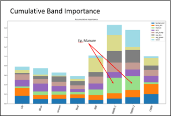 Relative Band Importance